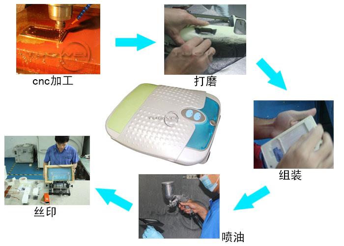 手板模型工艺流程