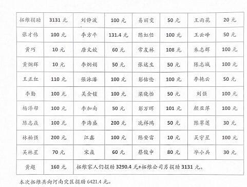深圳手板捐款金额